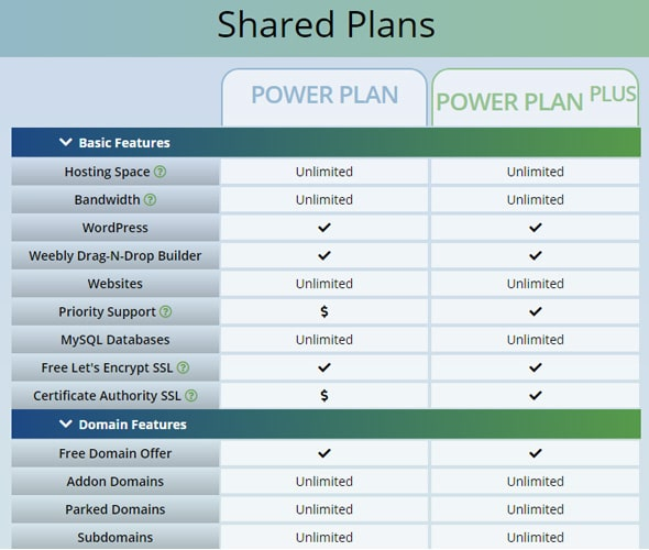 Shared Hosting Plans, webhostingpad hosting coupon