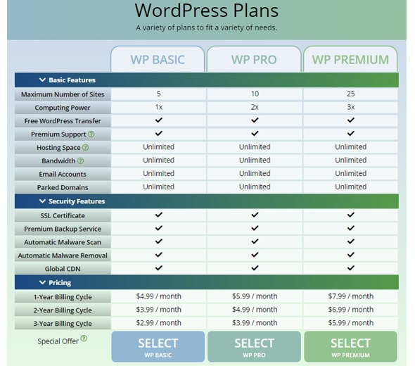 WordPress Hosting Pnals of WebHostingPad, webhostingpad discount code